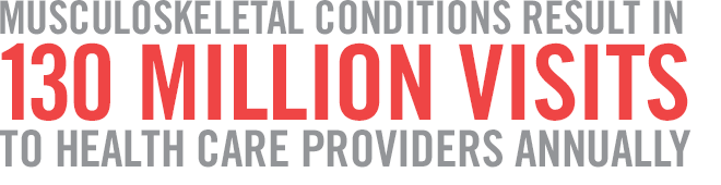 Musculoskeletal conditions result in 130 million visits to health care providers annually
