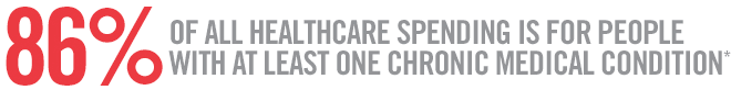 86% of all HealthCare Spending is for People with at least one chronic Medical Condition*