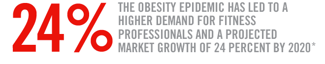 The obesity epidemic has led to a higher demand for fitness professionals and a projected market growth of 24 percent by 2020