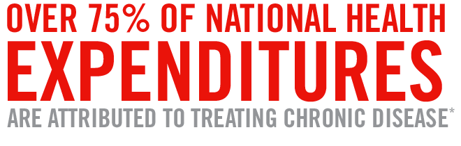 over 75% of national health expenditures are attributed to treating chronic disease