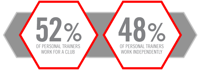 fitness facts certified fitness trainer salary