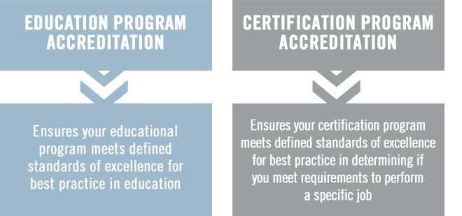 EDUCATION PROGRAM ACCREDITATION - Ensures your educational program meets defined standards of excellence for best practice in education.  CERTIFICATION PROGRAM ACCREDITATION - Ensures your certification program meets defined standards of excellence for best practice in determining if you meet requirements to perform a specific job.